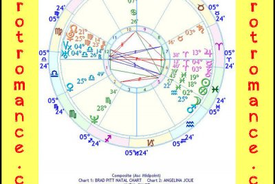 The Astrology of Brad and Angelina ⋆ Tarot Romance